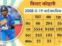 U-19 वर्ल्ड कप जीतने वाले 33 क्रिकेटर्स, टीम इंडिया में अब तक पहुंचे सिर्फ ये 10